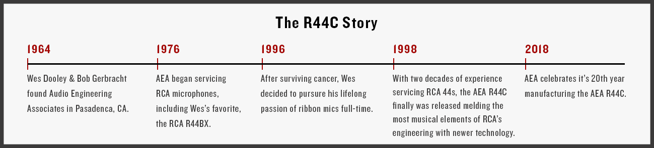 AEA-R44C-Story-Timeline